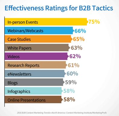 effectiveness-content-formats