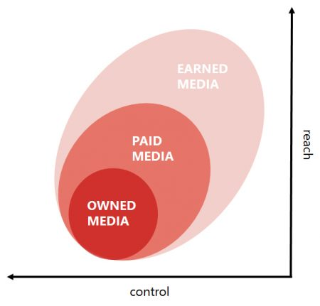 control over owned, paid and earned media