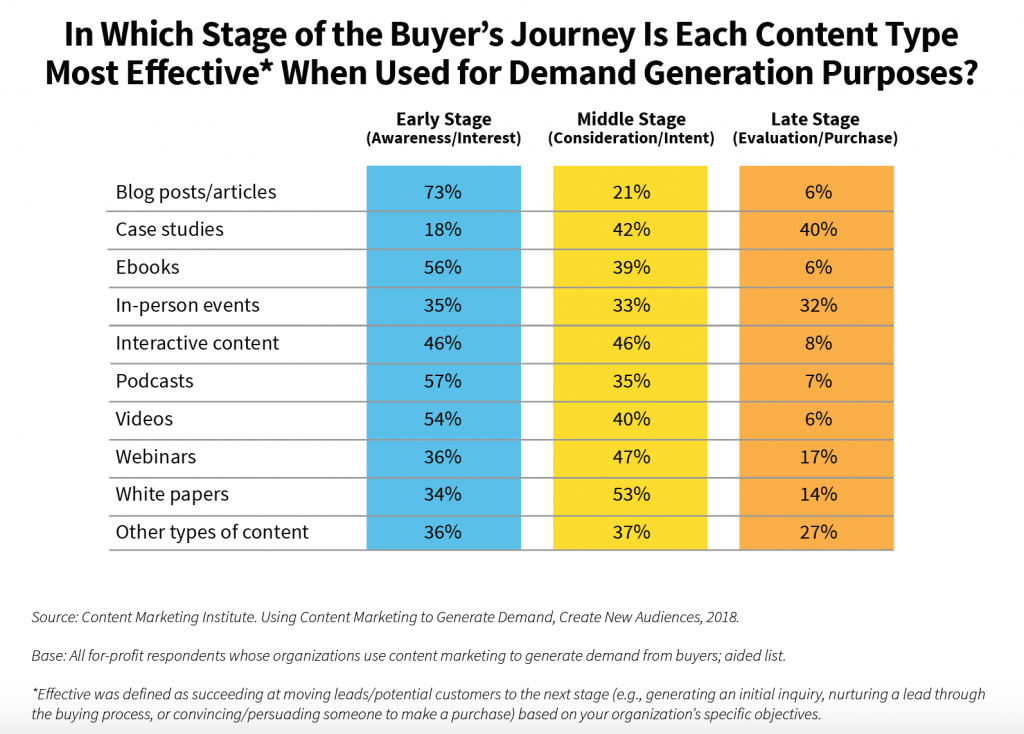 Effectiveness of content type per buyer journey stage
