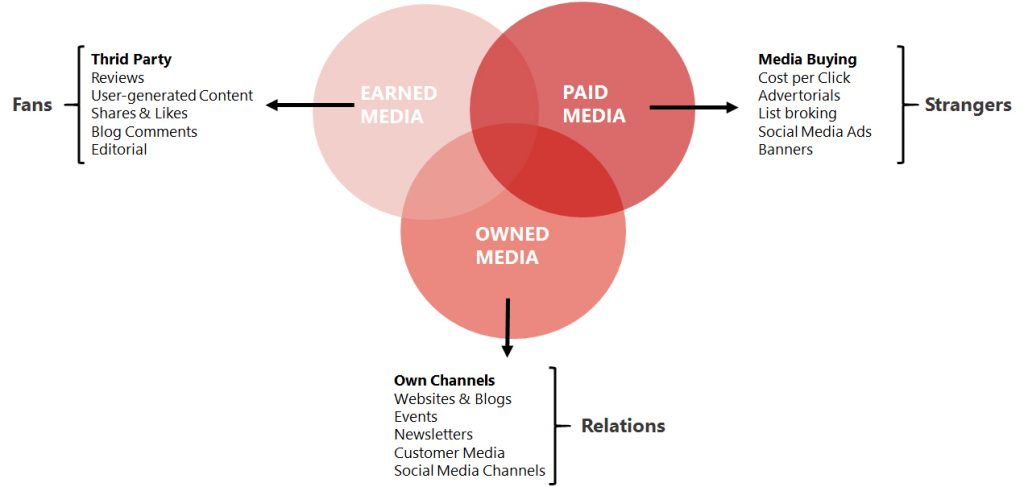 Owned, earned & paid media model
