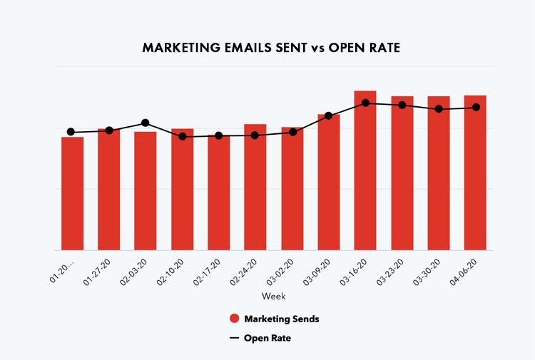 Marketing Emails Coronavirus