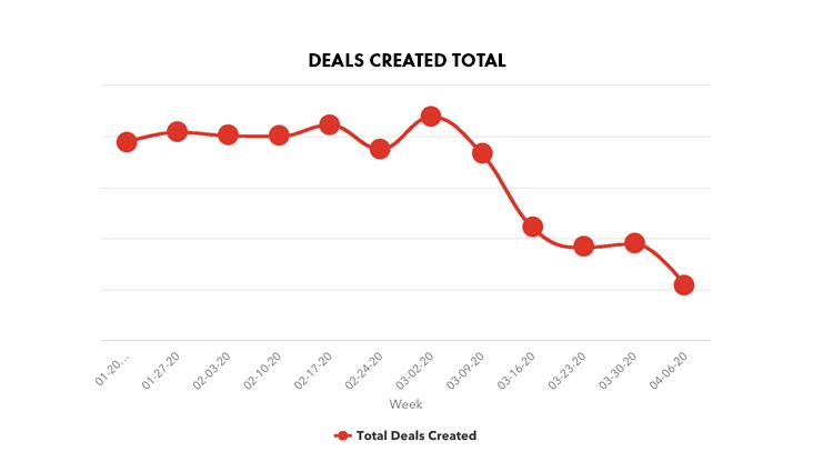 sales deals coronavirus