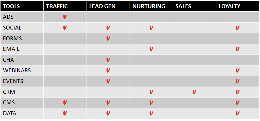 Mapping B2B Marketing Tools to Buyer Journey Stages.