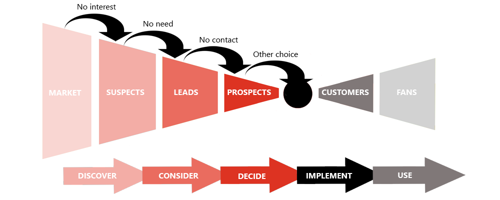B2B Marketing KPI - Leaking Funnel