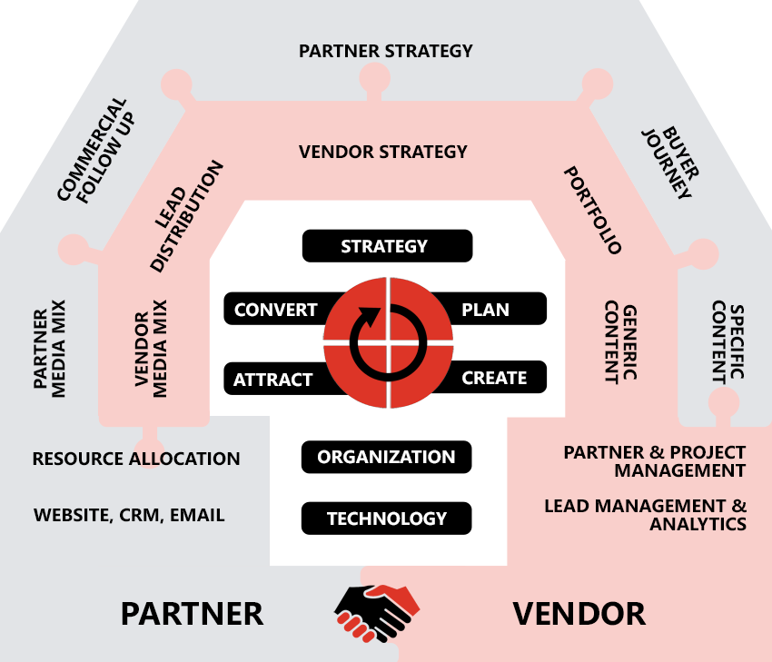 Partner Marketing Model